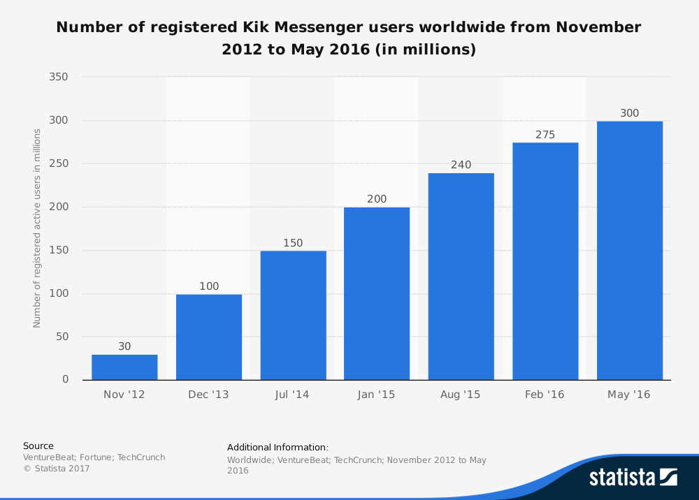 The 10 Proven Best Free Mobile Messaging Apps - Kik