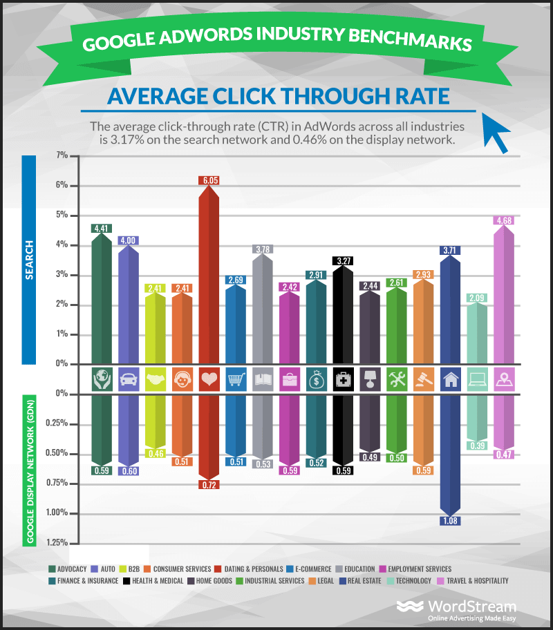 8 Proven Google Ads Tips to Increase Your Conversion Rate - CTR
