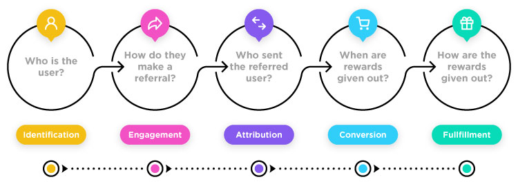 referral-marketing-strategies-for-business-growth-Benefits-of-the-automated-referral-program