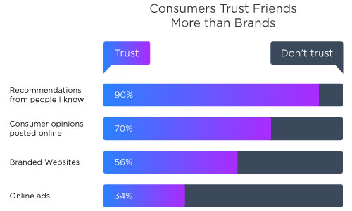 referral-marketing-strategies-for-business-growth-Blind-trust-on-referrals