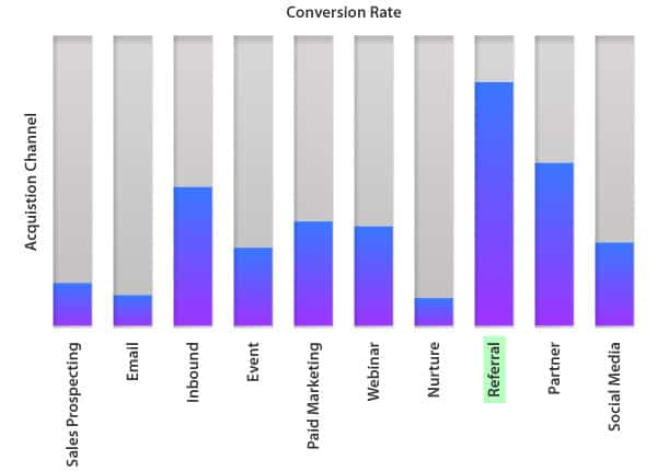 referral-marketing-strategies-for-business-growth-Higher-conversion-and-retention-rates