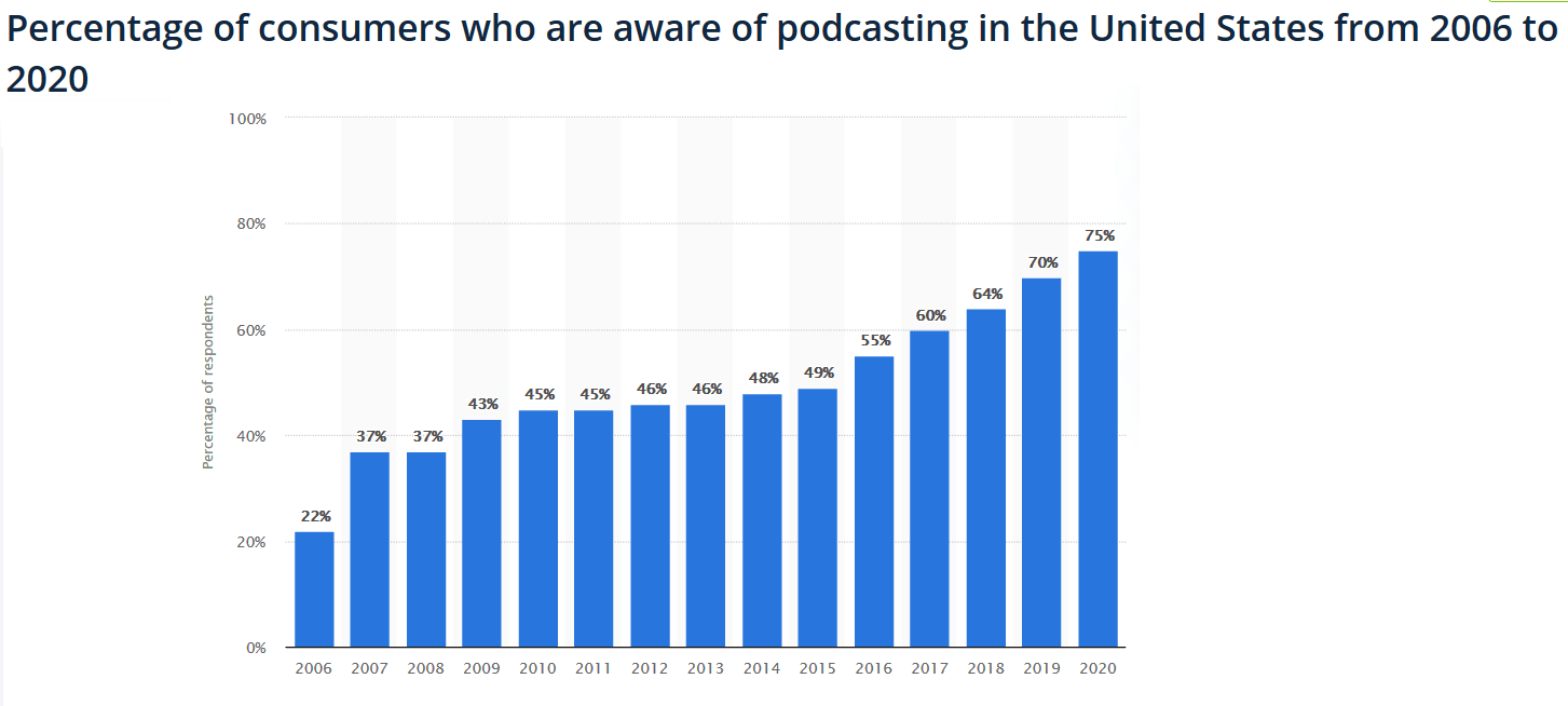 top-music-streaming-platforms-hosting-podcasts-1