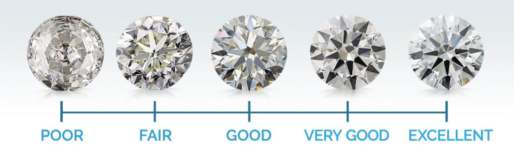 How to Pick a Diamond for Your Lover- Cut Quality
