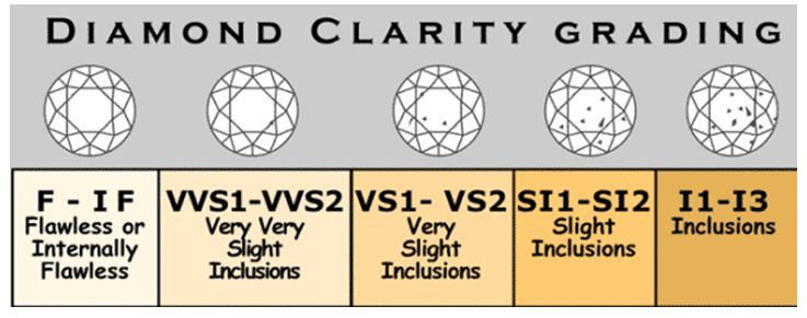 How to Pick a Diamond for Your Lover- Diamond Clarity